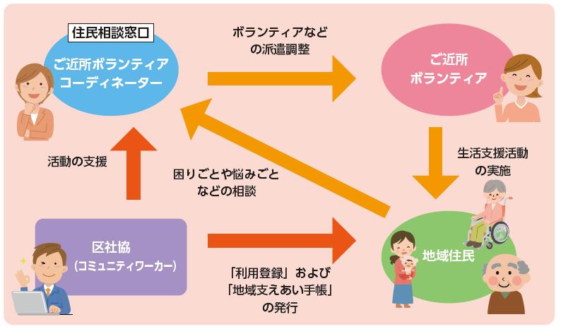 生活支援活動の流れ(イメージ)図