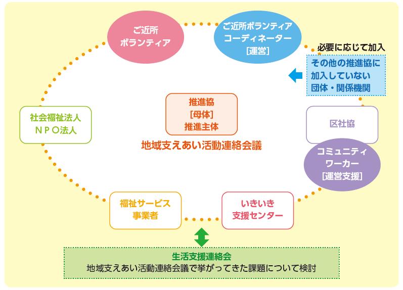 地域活動連絡会議のイメージ図